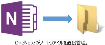 OneNote が直接管理